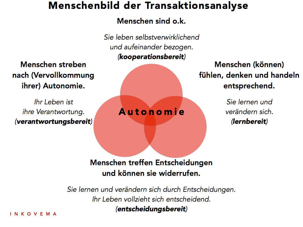 Autonomie Transaktionsanalyse
