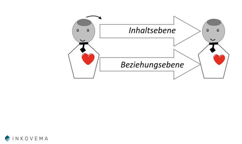 Kommunikation Mediation Inhaltsebene