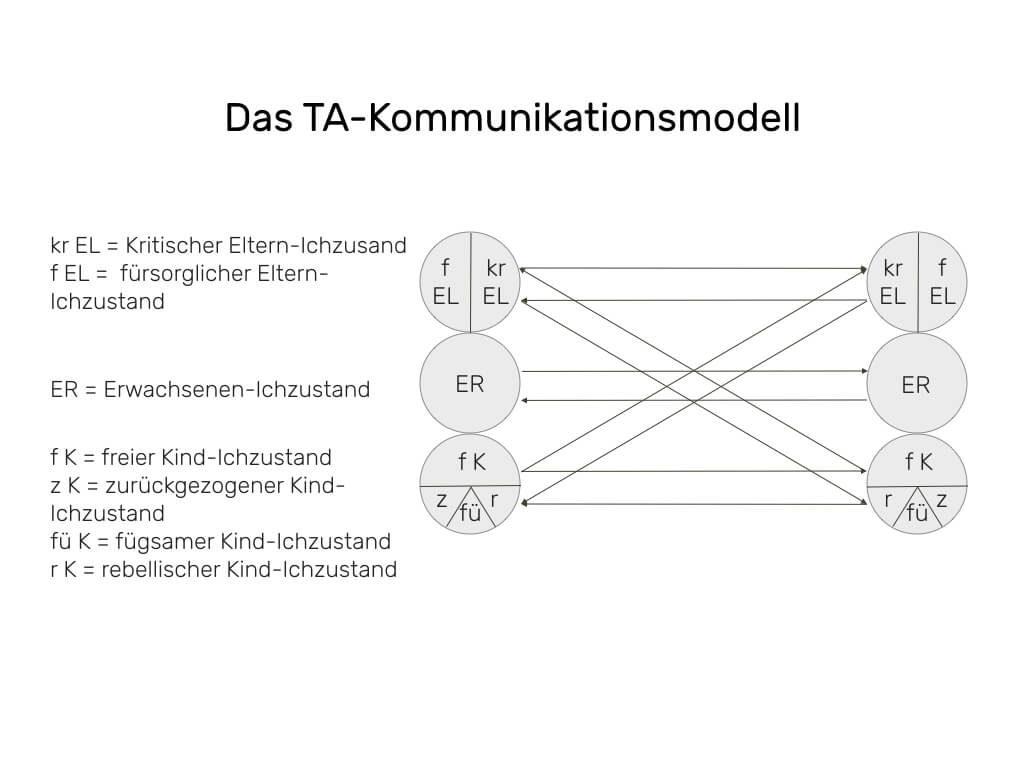 TA Kommunikationsmodell