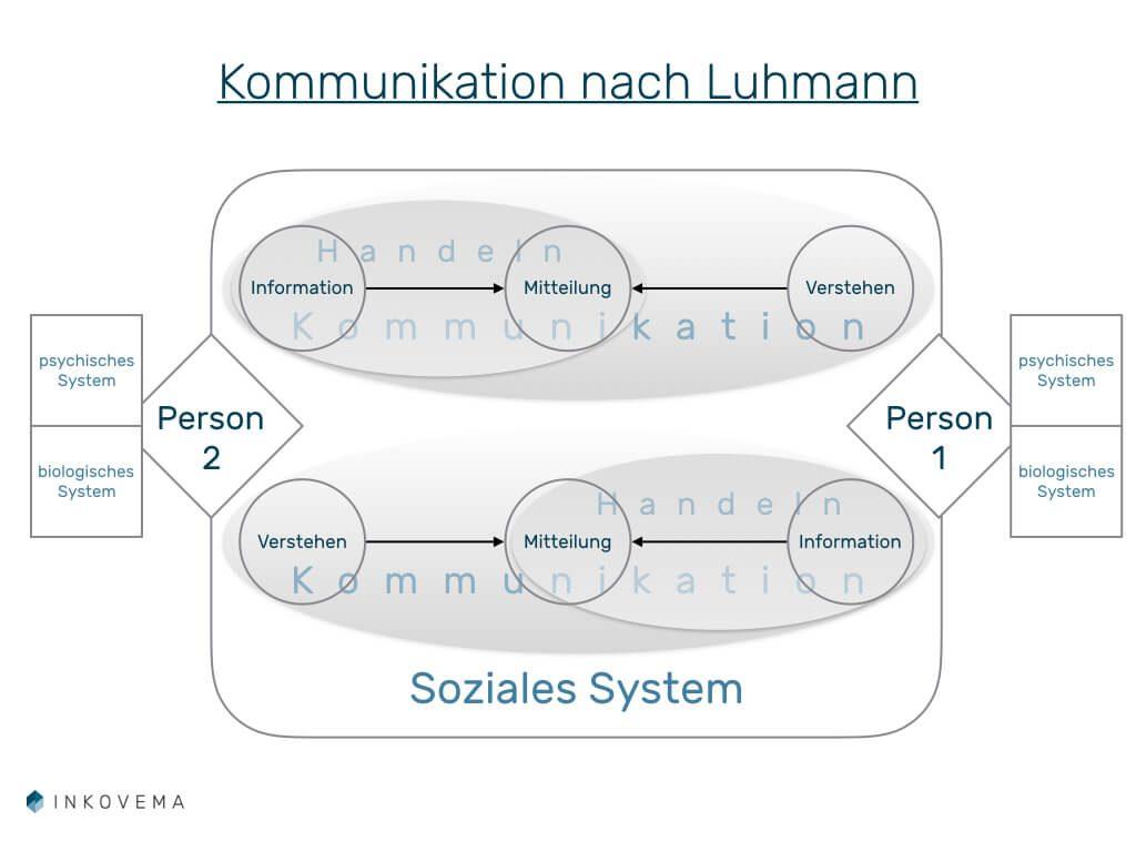 Kommunikation nach Luhmann