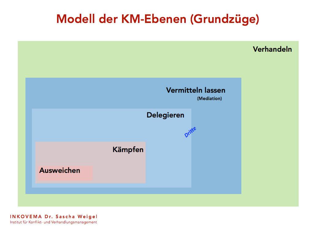 Modell Grundzuege