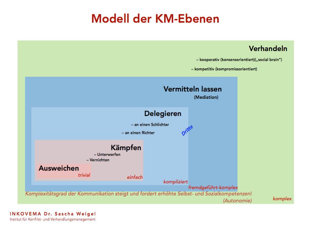 Modell Komplexitaetsgrad Kommunikation