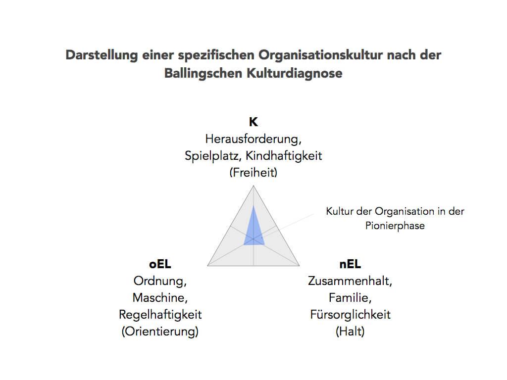 Transaktionsanalyse Mediation