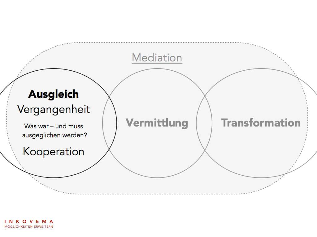 Leitideen Mediation