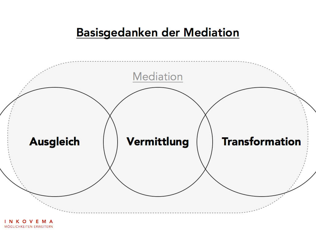 Basisgedanken Mediation
