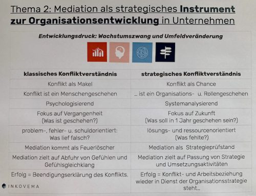 Aufsatz: Mediation in und für Organisationen, in: Perspektive Mediation 2019