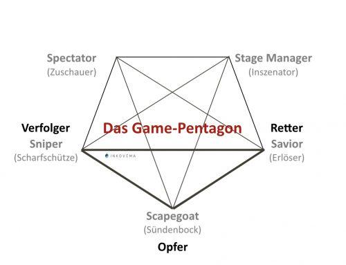 Das Game-Pentagon der Transaktionsanalyse