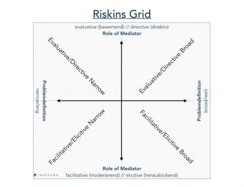 Landkarten von Mediation (1 von 3) – Riskins Grid