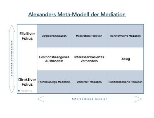 Landkarten von Mediation (2 von 3) – Alexanders Meta-Modell der Mediation