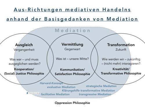 Landkarten von Mediation (3 von 3) – Auf der Grundlage der Basisgedanken von Mediation